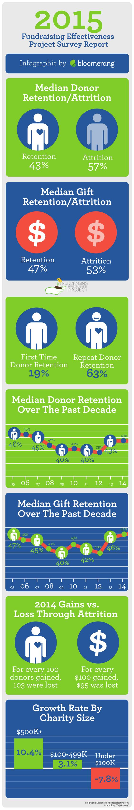 Donor retention stats